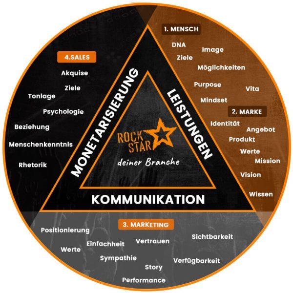 Brand-Transformer-wie-arbeiten-wir-mensch-marke-marketing-sales
